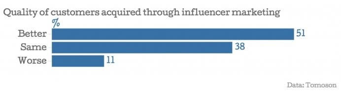 better quality customers obtained through influencer marketing