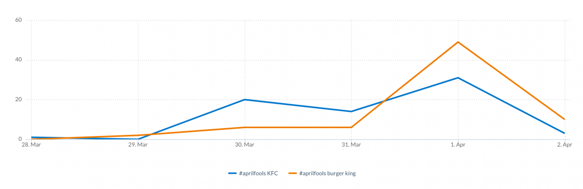 graph comparing social media reach of burger king and kfc april fools campaign