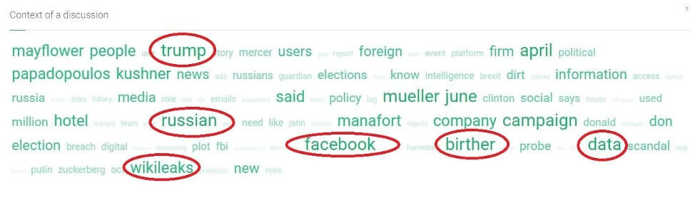 context of a discussion showing buzzwords surrounding Cambridge Analytica