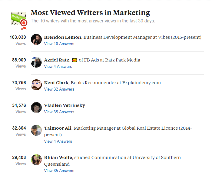 Most viewed writers in marketing topic on quora