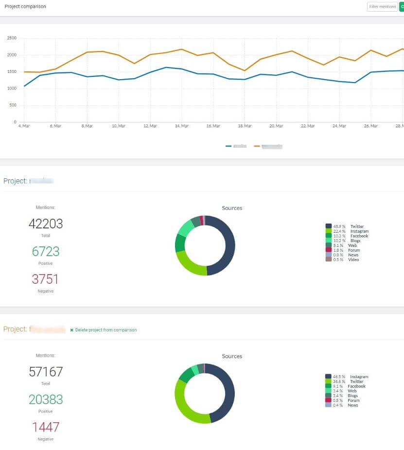 project comparison of media monitoring results for two different ecommerce retailers