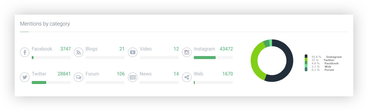 Mentions by Category inside Brand24 social media data analysis tool