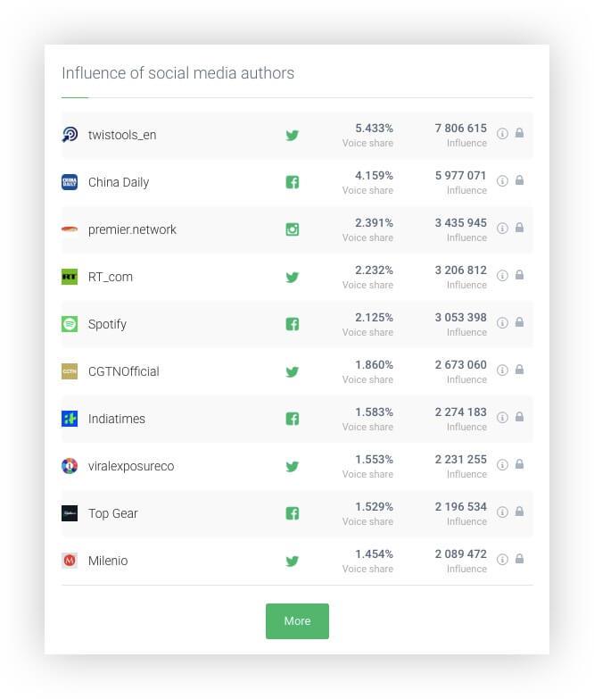 Influence of Social Media Authors in Brand24 social media insights tool