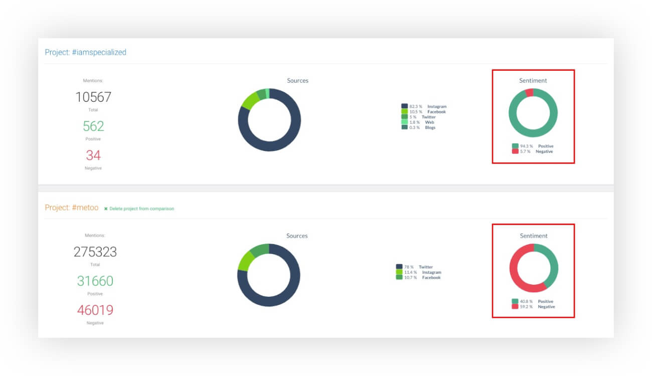 Two projects compared showing sentiment analysis also for competitors