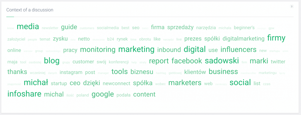 print screen of Brand24 dashoboard with context of discussion all the words users looked up together with their search query