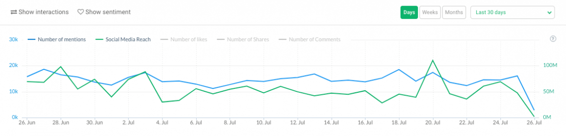 a graph showing a volume of mentions for the last 30 days from Brand24 dashboard