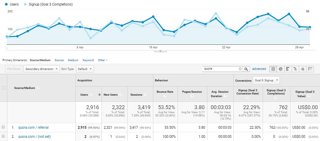 Google Analytics results of community building efforts on Quora