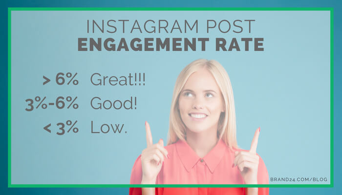 instagram post engagement rate
