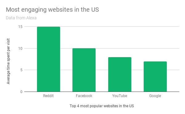 chart depicting most engaging websites in the US