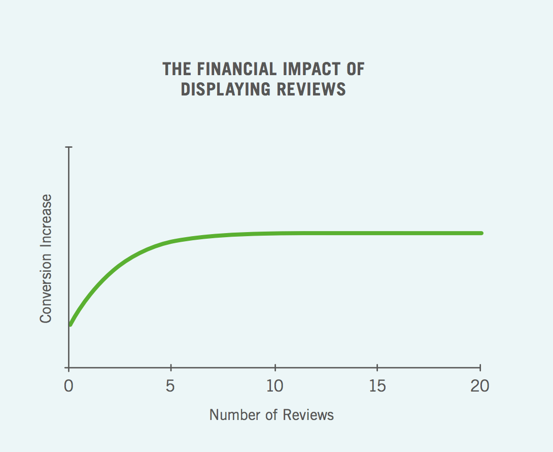 a graph showing how the likelohood of purchase increases when there are negative reviews