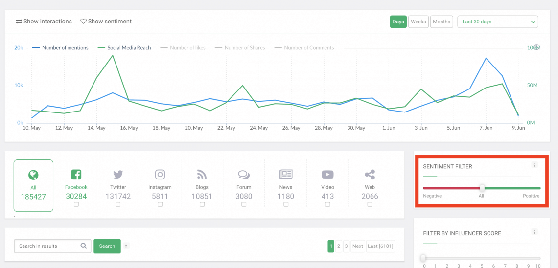 a screenshot of Brand24 dashboard with all mentions gathered to a project