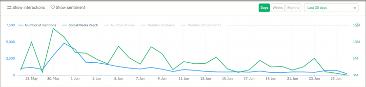 print screen from Brand24 showing the volume of mentions