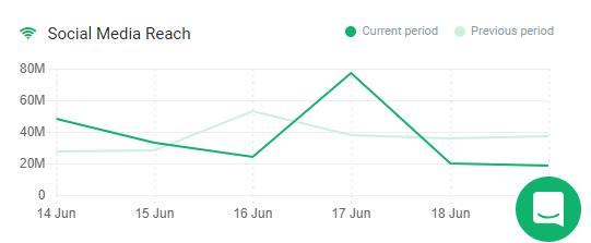 A graph presenting the social media reach for Brazil