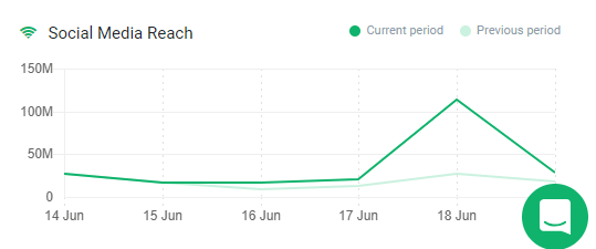 A graph presenting the social media reach for England