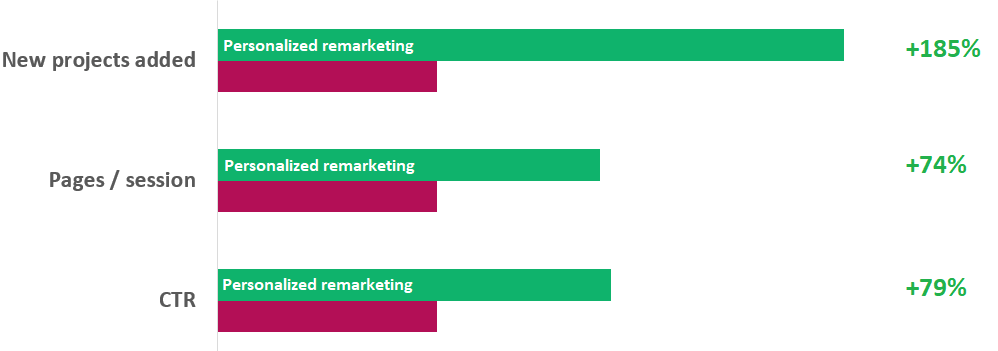chart comparing results of personalized remarketing ads and non-personalized remarketing ads