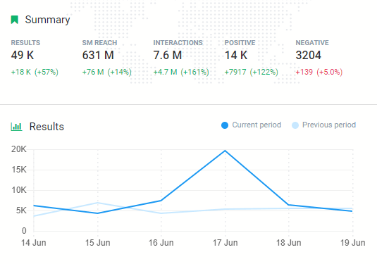 A graph presenting a number of mentions for Mexico