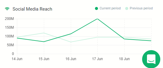 A graph presenting the social media reach for Mexico