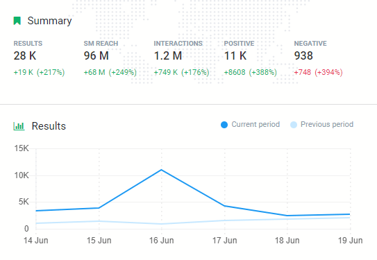 A graph presenting a number of mentions for Nigeria