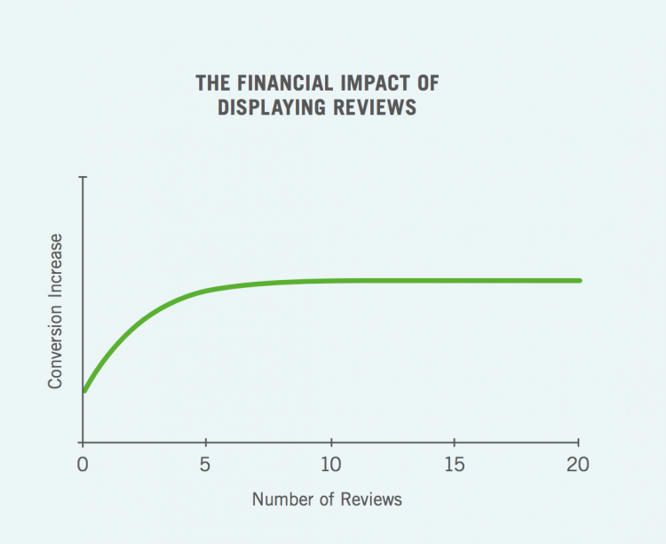 a graph showing impact of reviews on consumer behaviour
