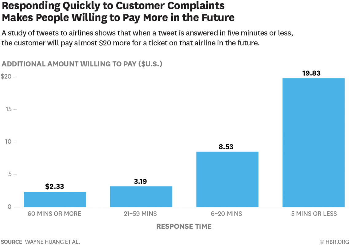 graph showing how much mor epeople are willing to pay of business respond quickly to their complaint