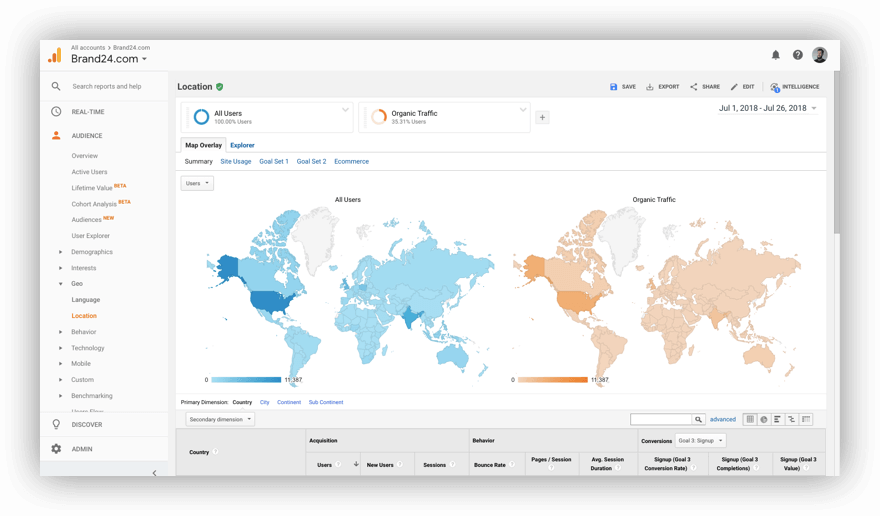 Screenshot from Google Analytics, one of the best social media analytics tools