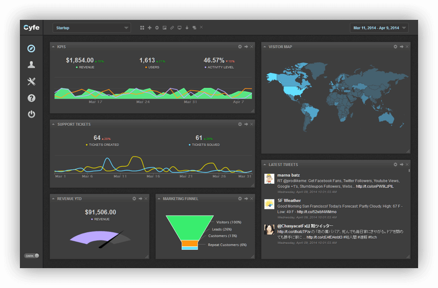 Screenshot from Cyfe, one of the best social media analytics tools
