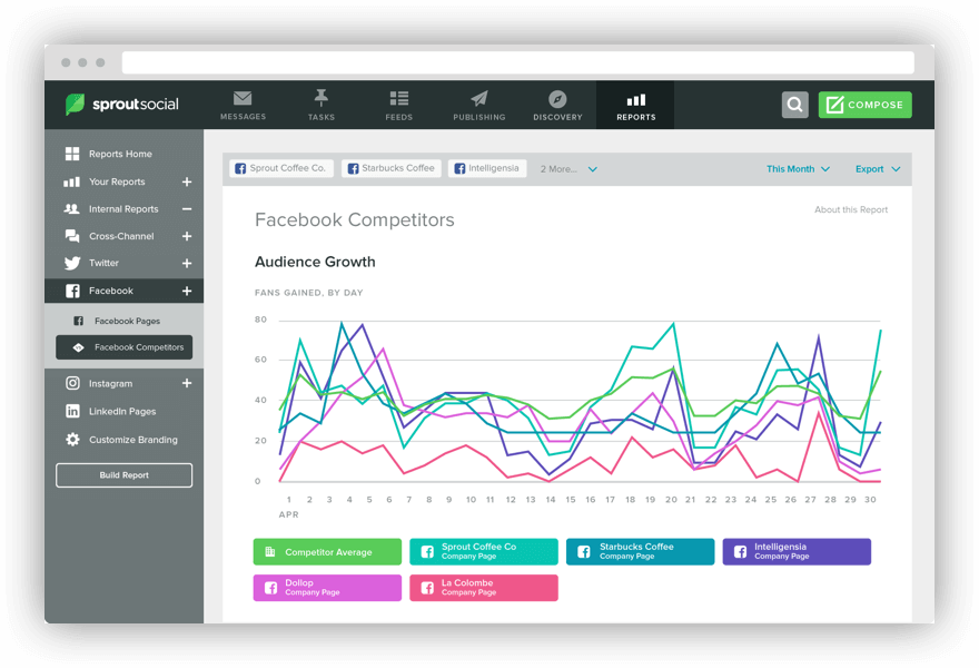 Screenshot from Sprout Social, one of the best social media analytics tools