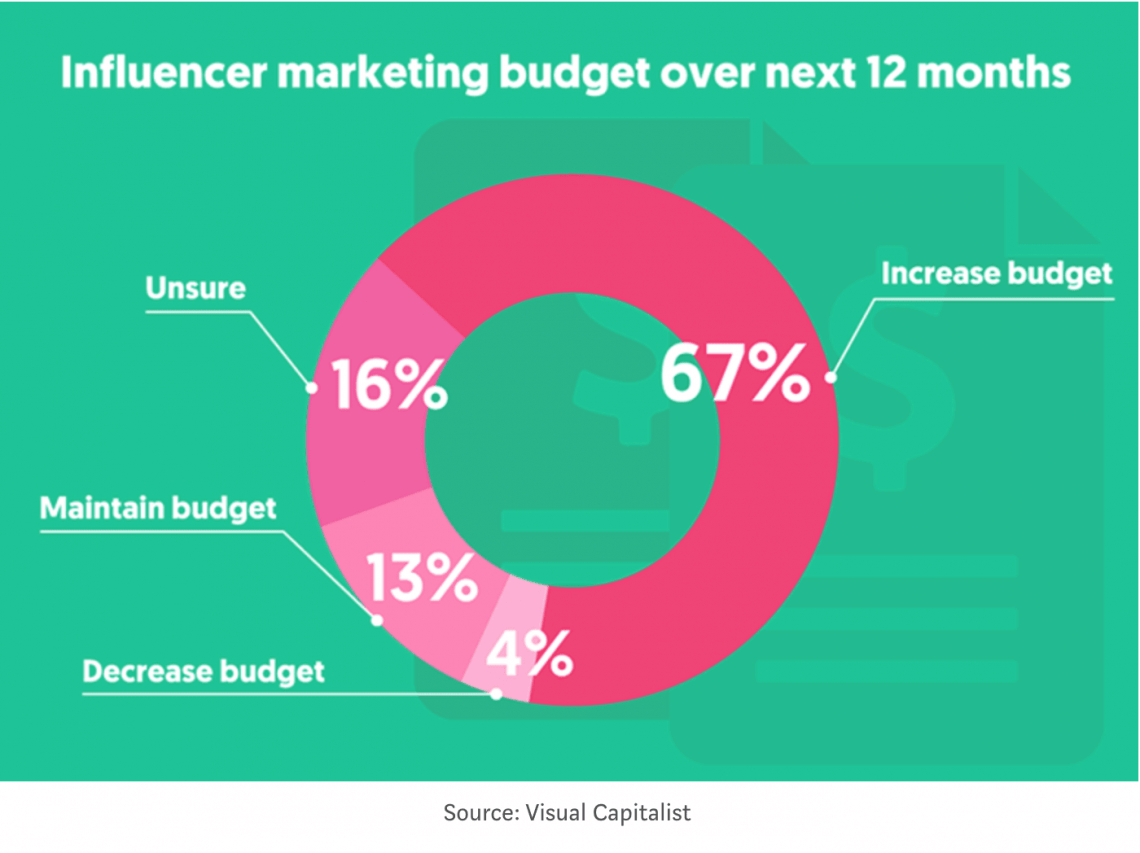 graph showing how much managers will spend on influencer marketing