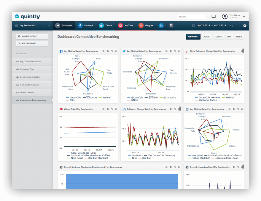 Screenshot from Quintly, one of the best social media analytics tools