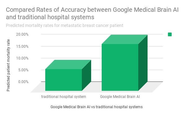 chart comparing accuracy between Google Medical Brain AI and traditional hospital systems