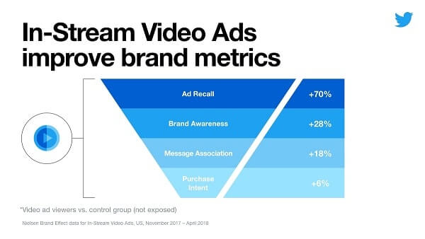 infographic of increased ad awareness, brand awareness, purchase intent and more from Twitter instream video ads, based on data from Nielsen