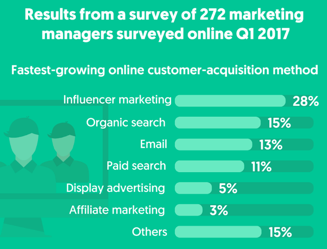 results of a survey for fastest growing online customer acquisition methods