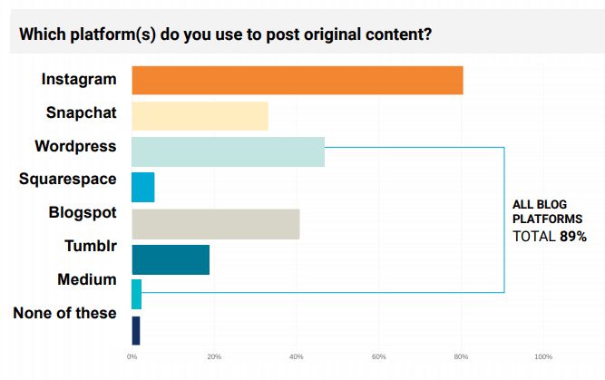 an image presenting the diagram of the platforms users post the original content to