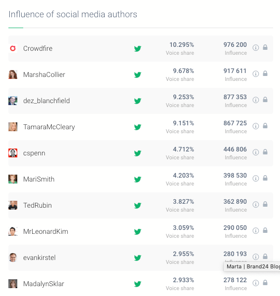 a table showing the most influential authors for a given topic, a metrics you can generate using social media management tool
