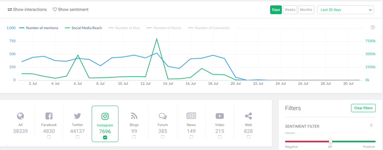 volume of mentions graph in brand24 dashboard