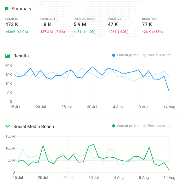 A summary analysis from Brand24 showing the change in in social media metrics