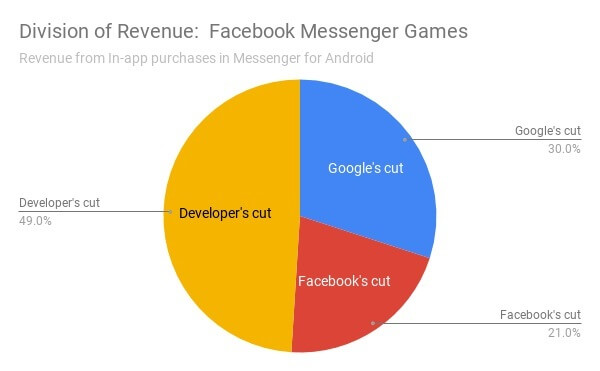 Pie chart showing division of revenue for Facebook Messenger Games
