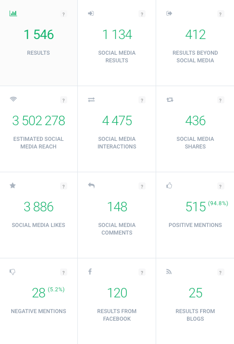 a print screen of Brand24 showing metrics related to measuring social media Return on investment