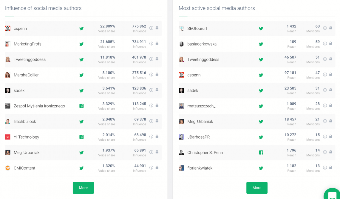 print screen of Brand24 dashboard showing the most influential social media authors and most active social media authors based on hashtags analytics