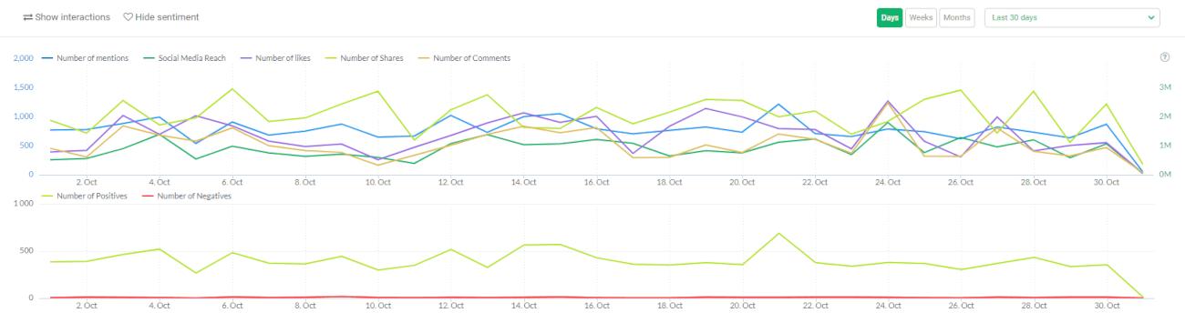 A screenshot of social media engagement inside Brand24 dashboard