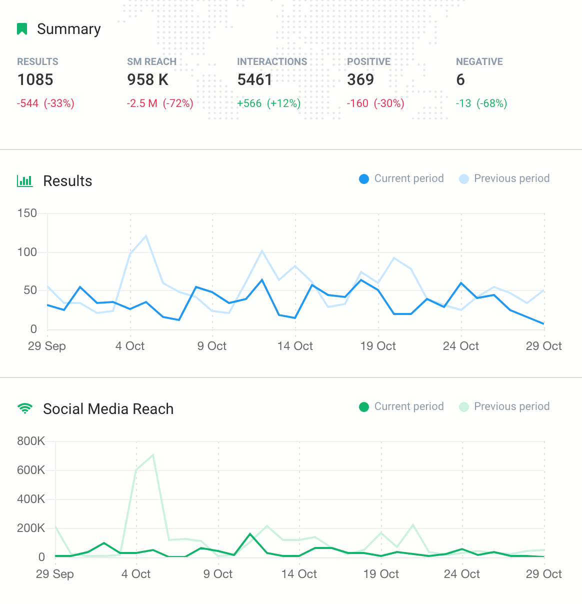 a print screen from Brand24, a competitor research tool, showing the changes in the number of mentions and sentiment for a given keyword