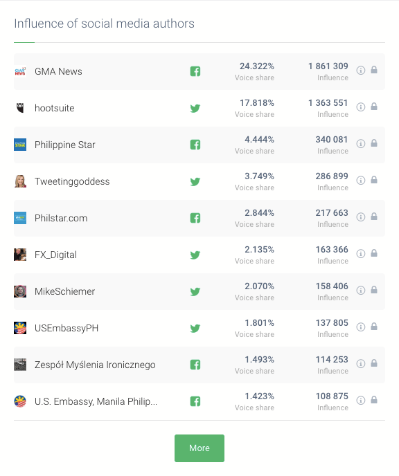 List of influencers talking about your company