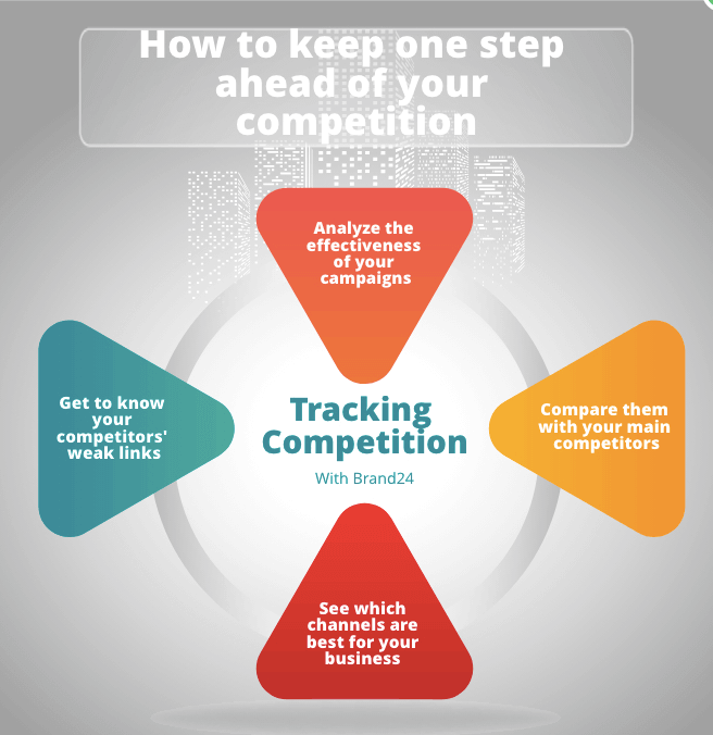 Tracking competition with Brand24