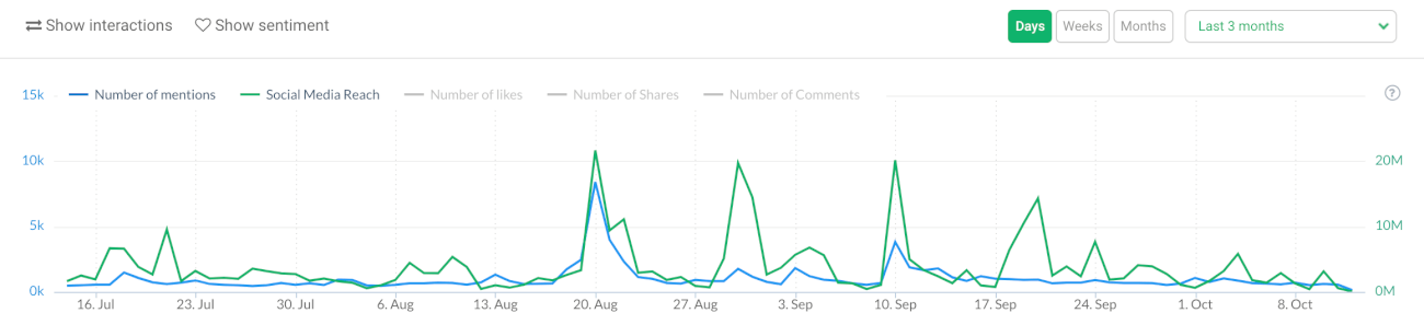 a graph showing the number of mentions for a given keyword for your Instagram analytics project