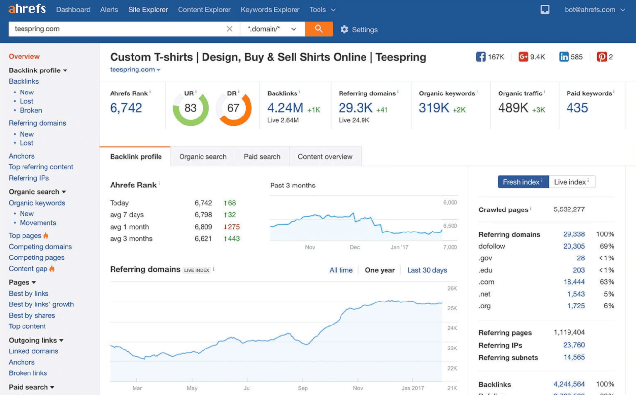 print screen from Ahrefs, a competitors research tool for SEO