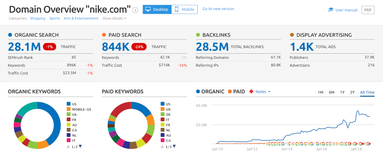 print screen from Semrush, a competitor research tool for SEO