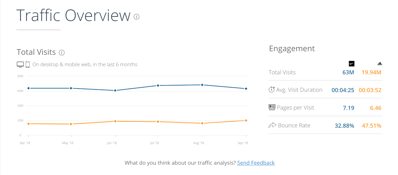 print screen from Similarweb, a competitor research tool for content