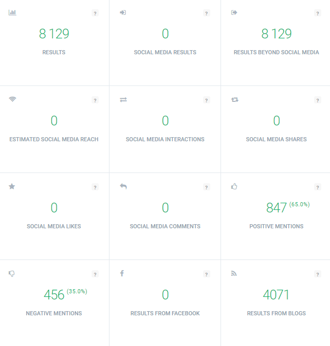 Statistics collected with traditional media monitoring by Brand24