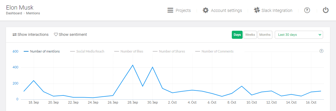 A graph inside Brand24 presenting a number of mentions