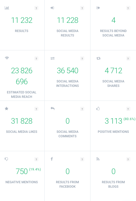 Print screen of Brand24 dashboard showing Twitter metrics related to hashtag performance, for example, social media reach, the number of interactions